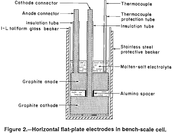 energy-efficient-electrodes bench scale cell