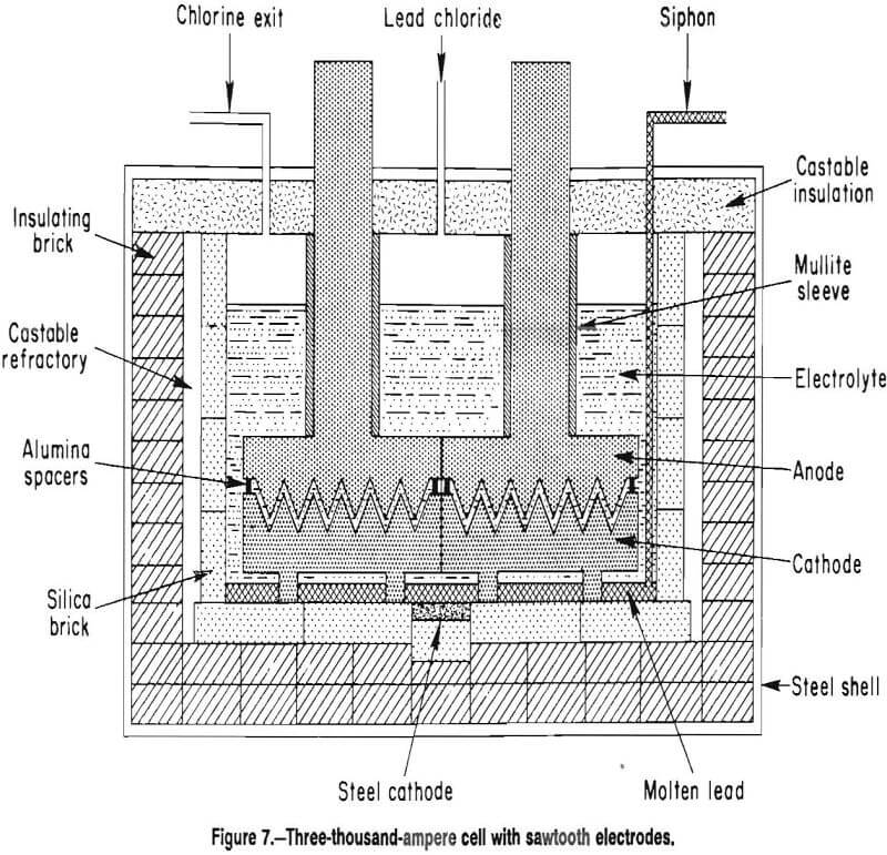 energy-efficient-electrodes three thousand-ampere cell