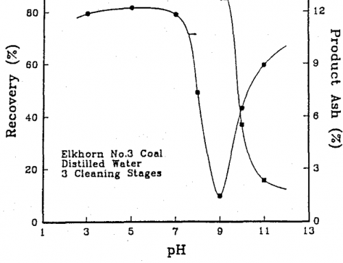 Hydrophobic Coagulation