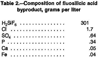 leaching-composition-of-fluosilicic-acid