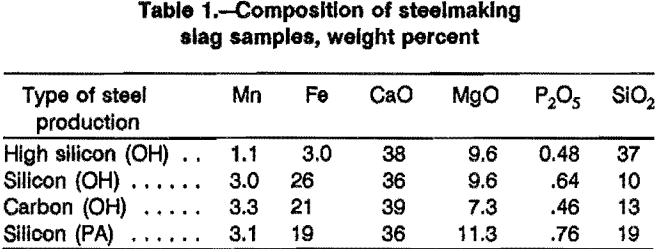 leaching-composition-of-steelmaking-slag-samples