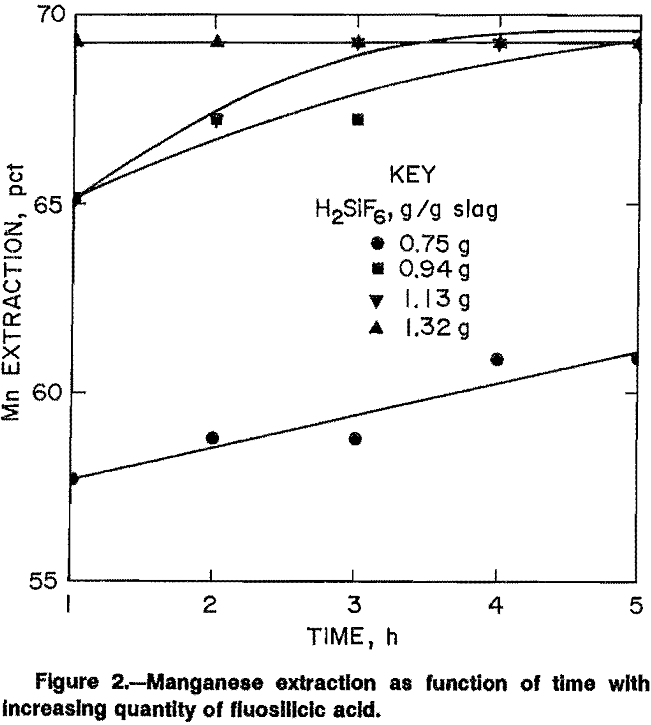 leaching manganese extraction as function of time