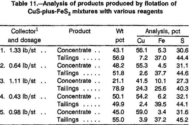 leaching-sulfidation-analysis-of-product