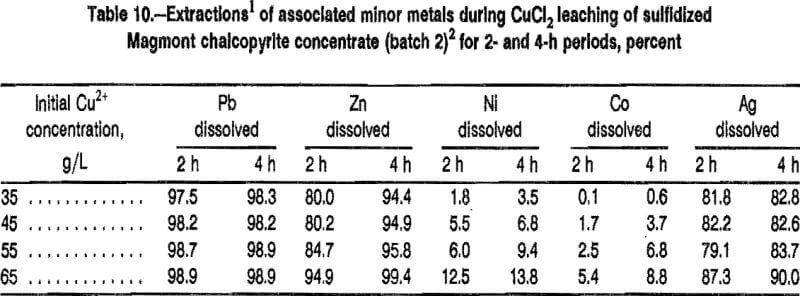leaching-sulfidation-associated-minor-metals