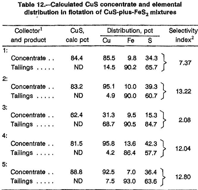 leaching sulfidation calculated cus