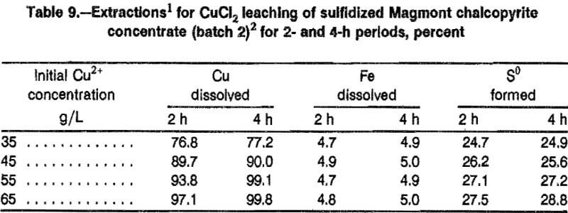 leaching-sulfidation-chalcopyrite-concentrate-batch