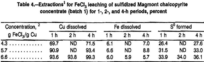 leaching-sulfidation-chalcopyrite-concentrate-extraction