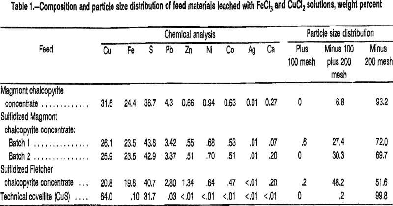 leaching sulfidation composition and particle size distribution