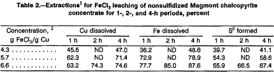leaching-sulfidation-extraction