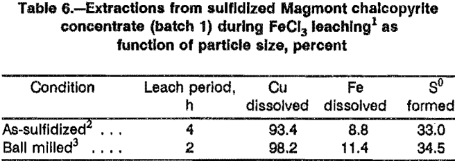 leaching-sulfidation-function