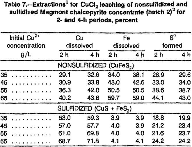 leaching sulfidation magmont