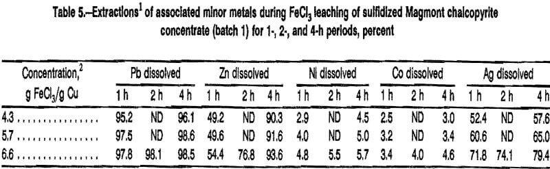 leaching sulfidation minor metals