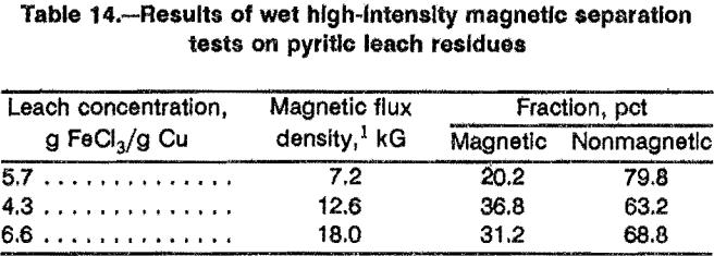 leaching-sulfidation-pyrite-leach-residue