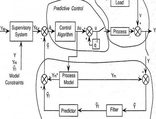 Grinding Circuit Controls