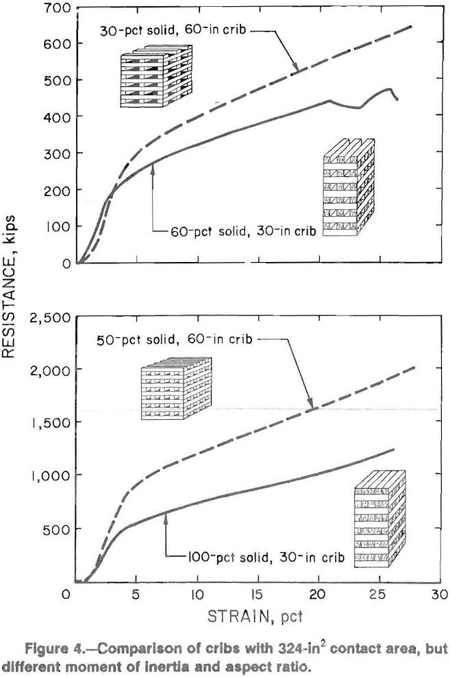 multitimbered-wood-crib comparison