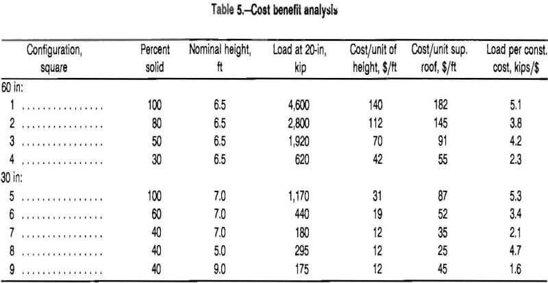 multitimbered-wood-crib cost benefit analysis