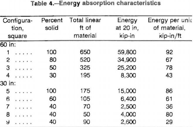 multitimbered-wood-crib-energy-absorption