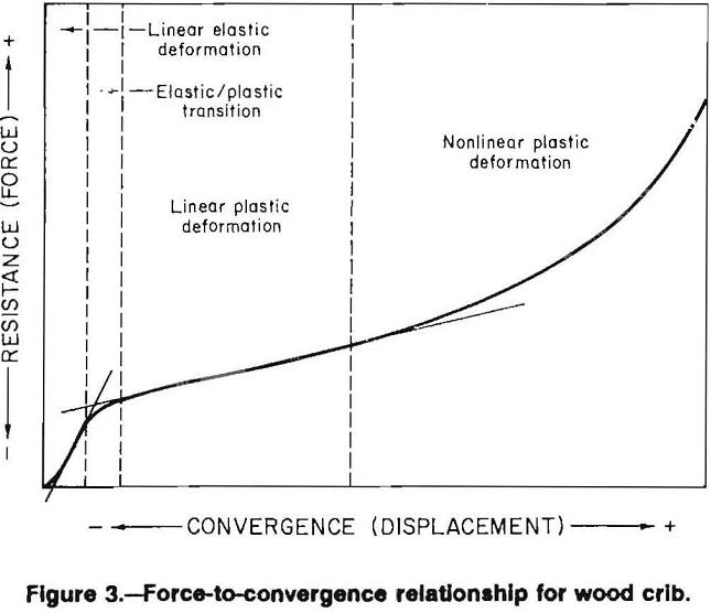 multitimbered-wood-crib force
