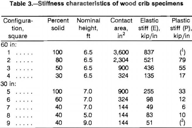 multitimbered-wood-crib-specimen