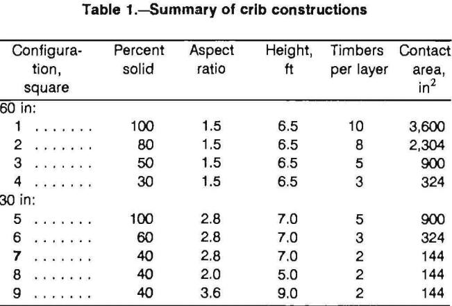 multitimbered-wood-crib-summary