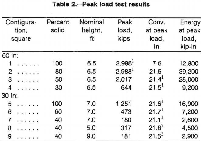 multitimbered-wood-crib-wood-peak-load