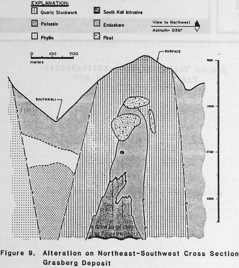 porphyry copper-gold cross-section
