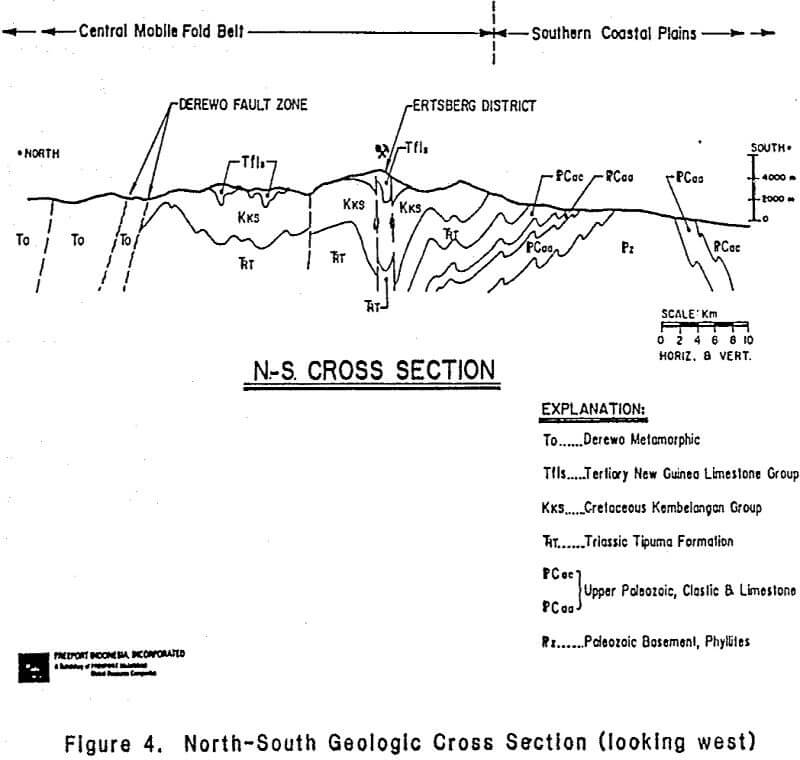 porphyry copper-gold north-south geologic cross section
