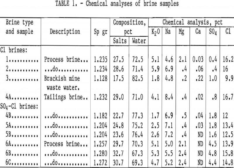 Potash Recovery by Solar Evaporation & Flotation