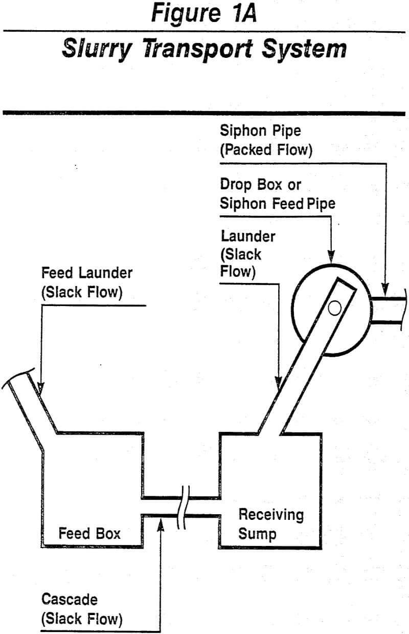 slurry handling transport system