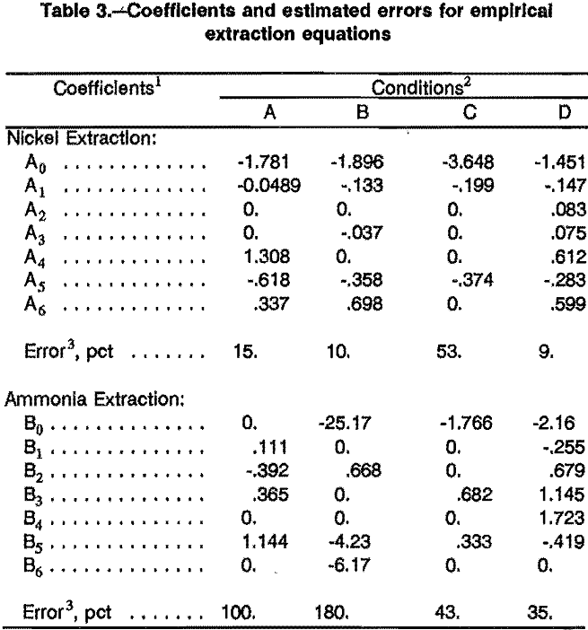 solvent-extraction coefficients and estimated errors