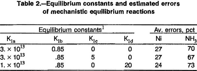 solvent-extraction-equilibrium-constants