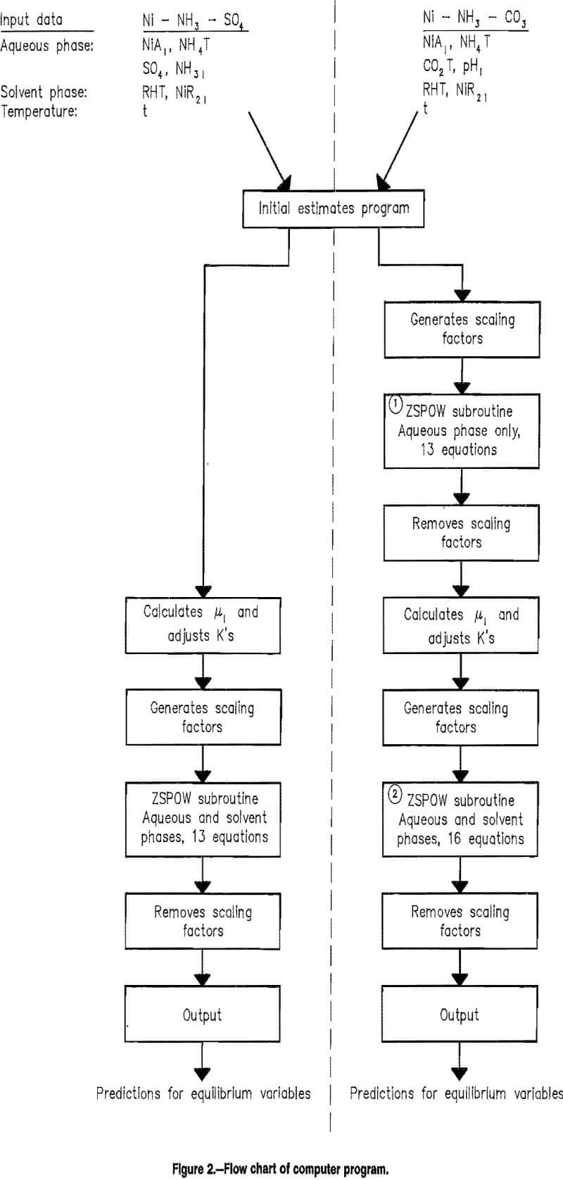 solvent-extraction flow chart of computer program