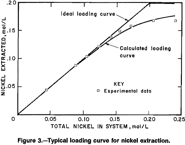 solvent-extraction loading curve