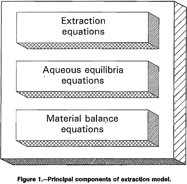 solvent-extraction principal components
