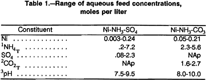 solvent-extraction-range-of-aqueous-feed-concentrations