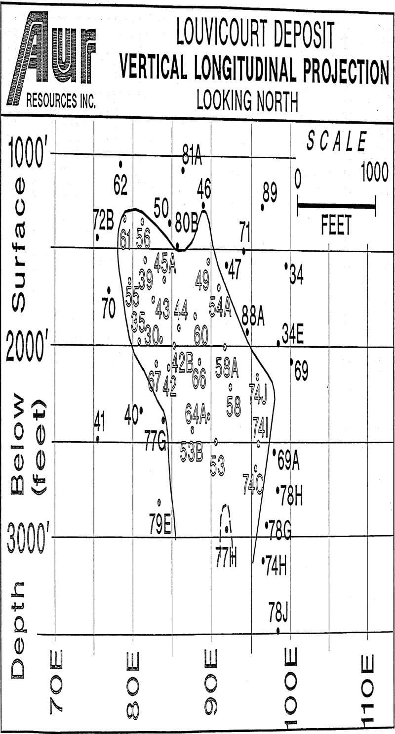 volcanogenic sulphide deposit vertical longitudinal