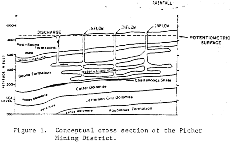 acid-mine-drainage-conceptual-cross-section