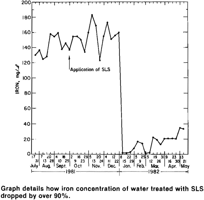 acid mine drainage graph details