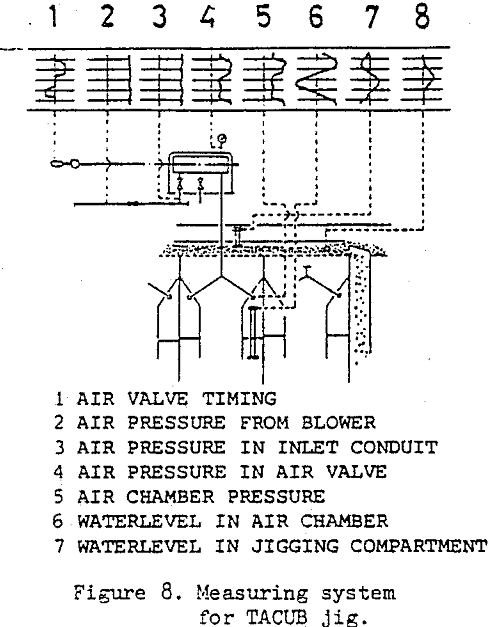 air-pulsated-jigs measuring system