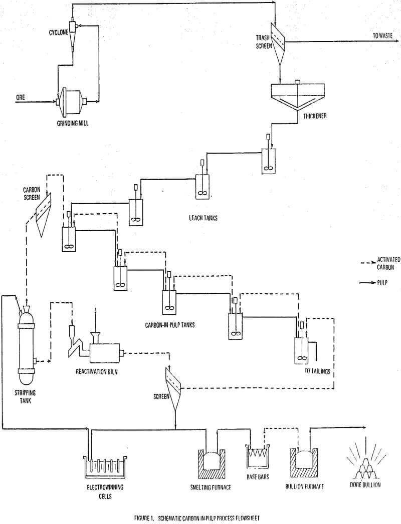 carbon-in-pulp process flowsheet
