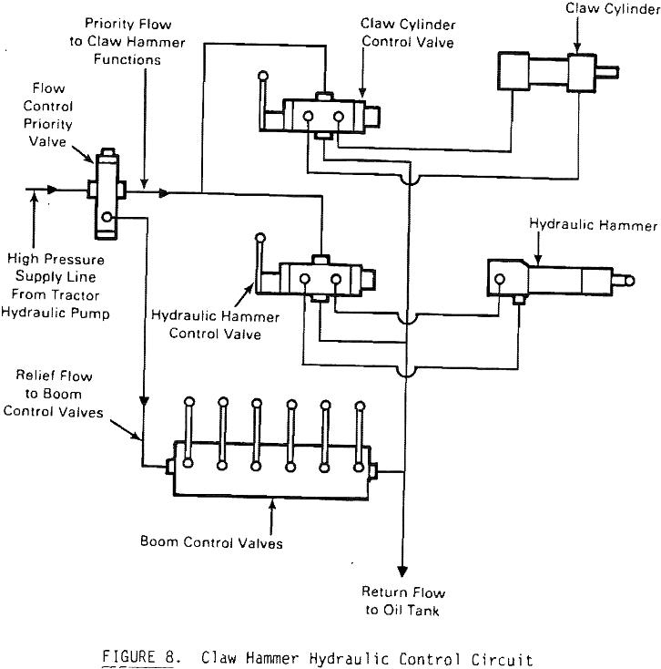 claw-hammer hydraulic control circuit
