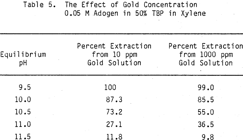 Amine Extraction Of Gold From Cyanide Solutions