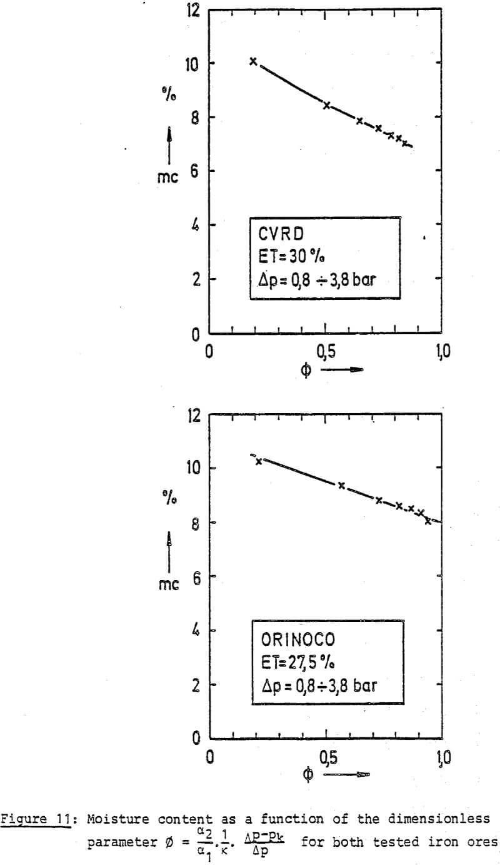 dewatering dimensionless parameter