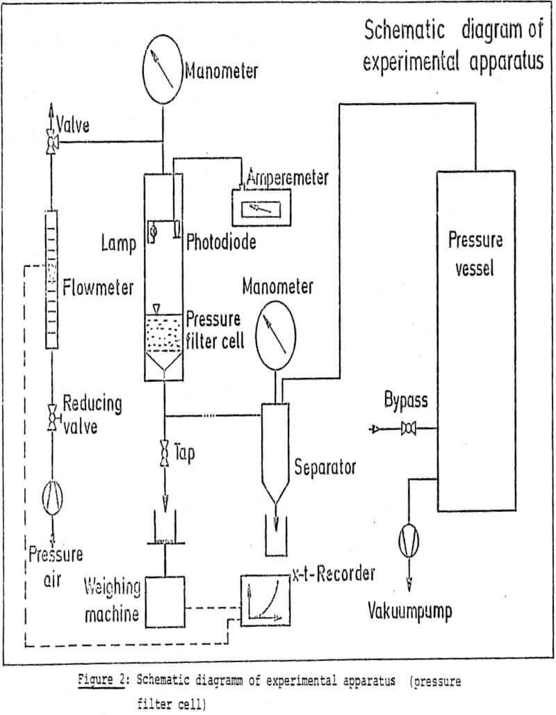 dewatering experimental apparatus