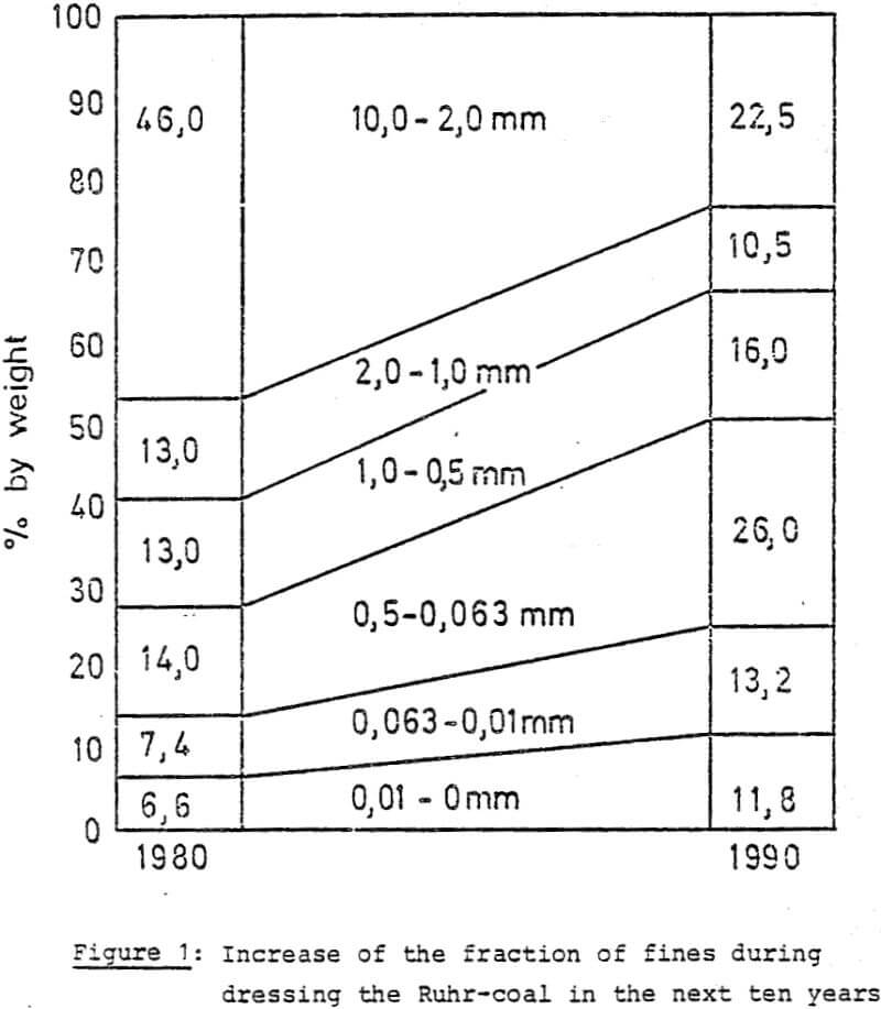 dewatering fraction
