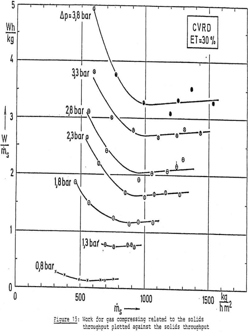 dewatering gas compressing