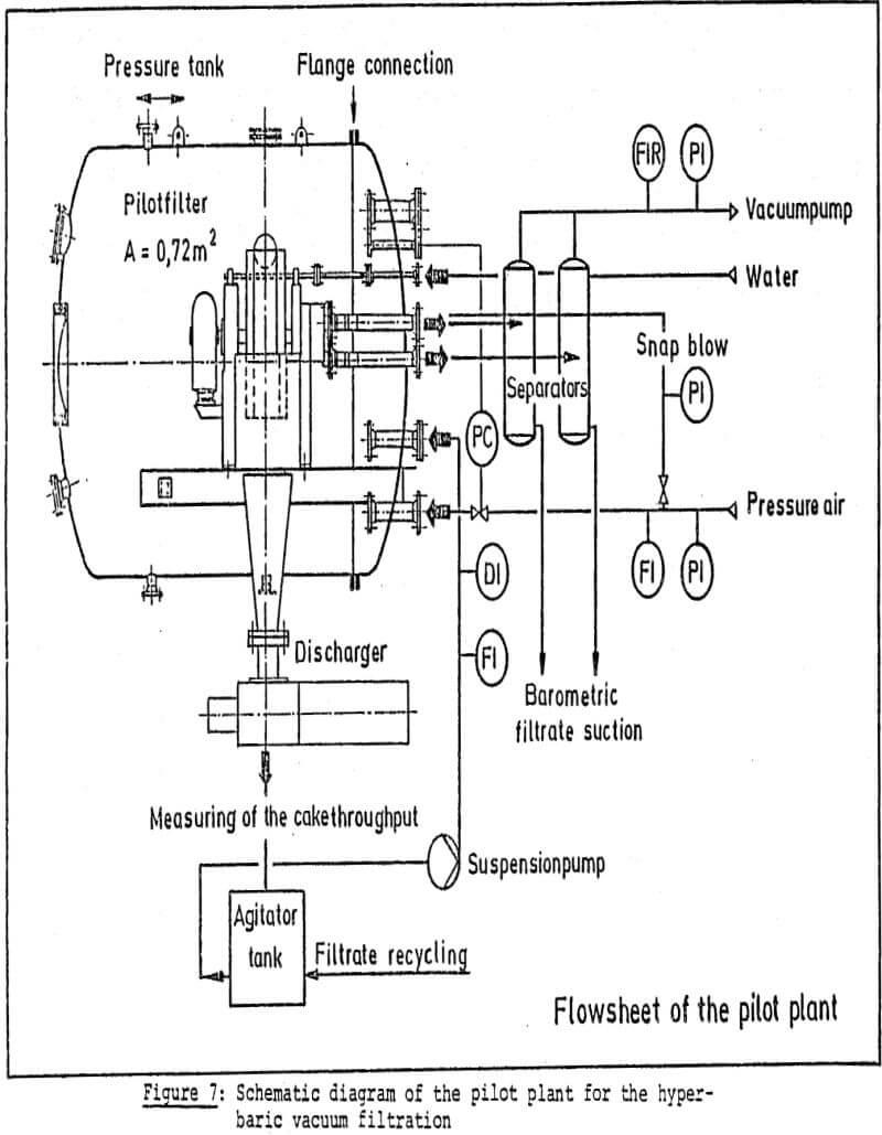 dewatering hyperbaric vacuum filtration