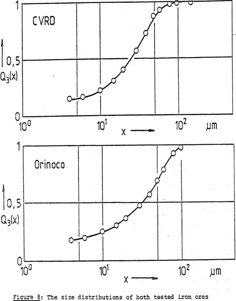 dewatering iron ores