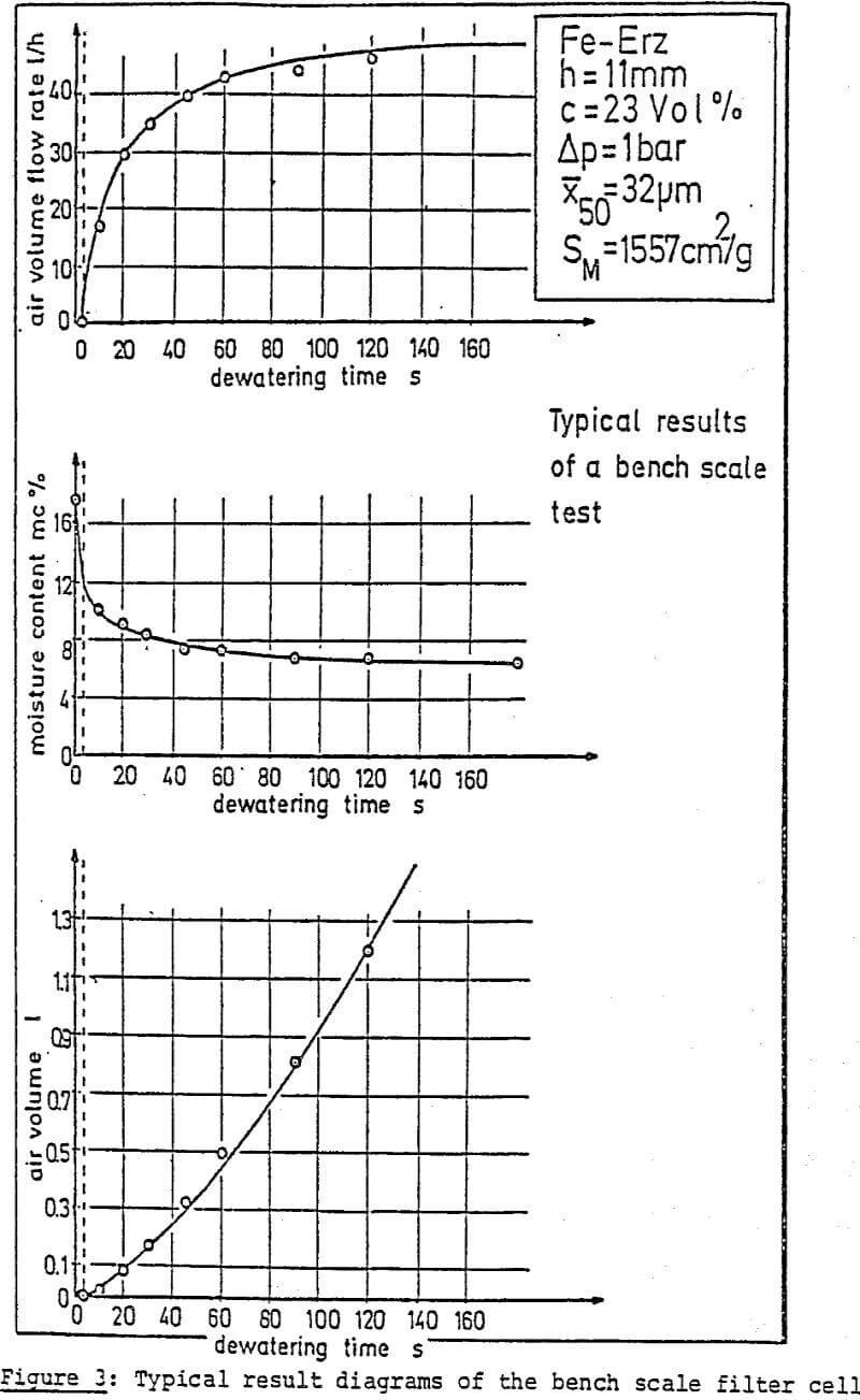 dewatering result diagrams