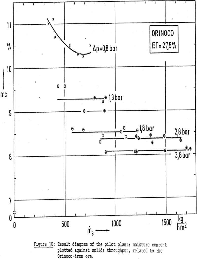 dewatering solids throughput